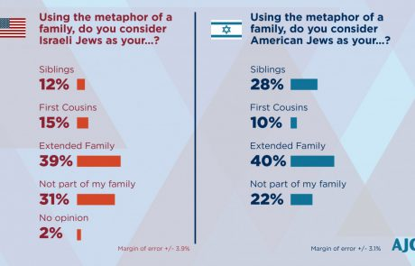AJC 2018 Survey of American & Israeli Jewish Opinion