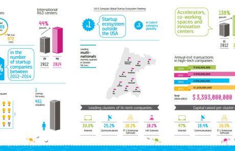 Infographic: Tel Aviv's Start-Up Ecosystem